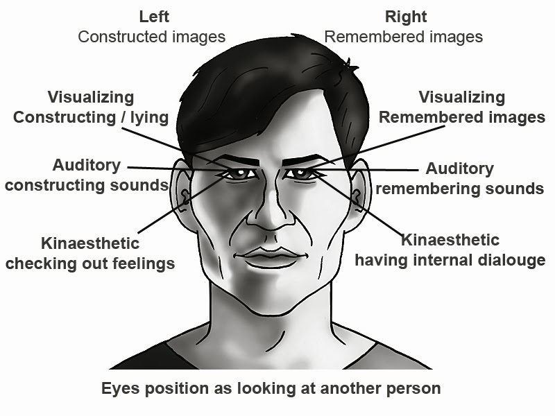 the non verbal cues of lying Nonverbal lying behavior non-verbal lying behaviour, bachelor thesis psychology & society, 2013 3 nonverbal cues to deception on.