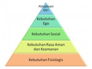 hierarki-kebutuhan-dasar-manusia